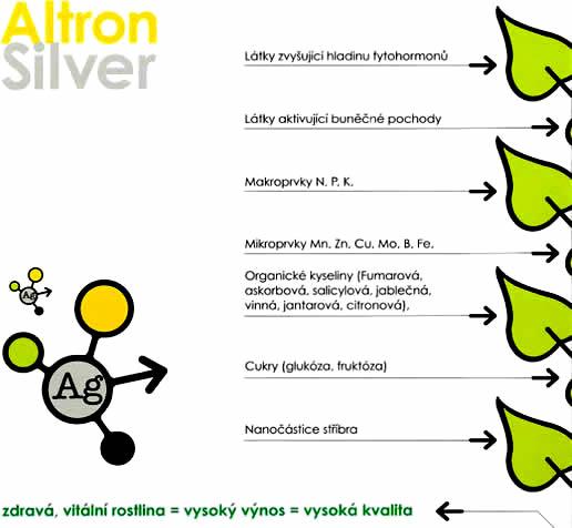 altron silver popis