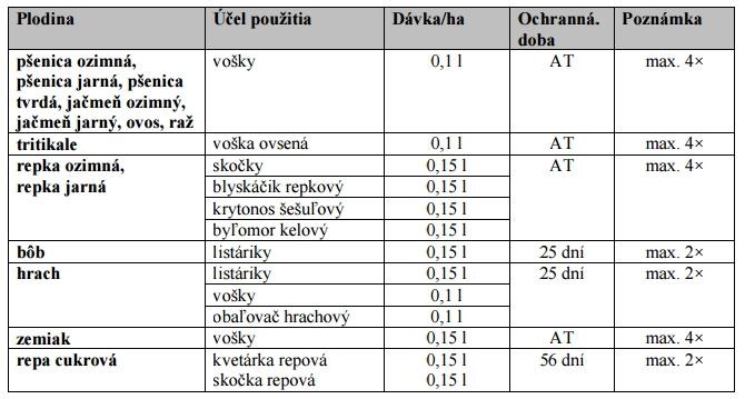 plodiny_markate